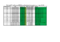 Přehled PP zvířat na OPB firmy JCH a.s. 1 test 2015